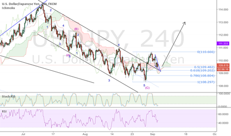 USDJPY: USDJPY, channel retest