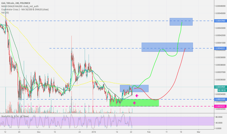 LSKBTC: LISK charging for next green leg- Rock the Party!