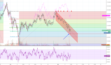 NEOUSD: NEO due for rebound