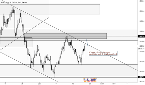EURUSD: Supply Level