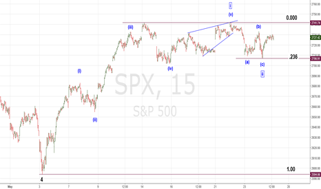 SPX: SPX Poised for 200 Point Rally