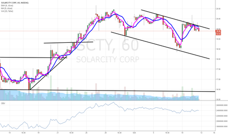 SCTY: $SCTY uh oh...