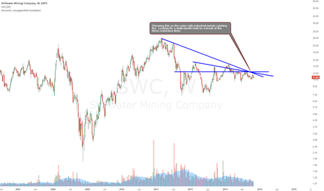 SWC: A new industrial metal name on the radar