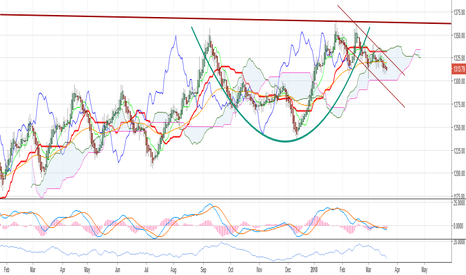 XAUUSD: Is gold forming a cup and handle?