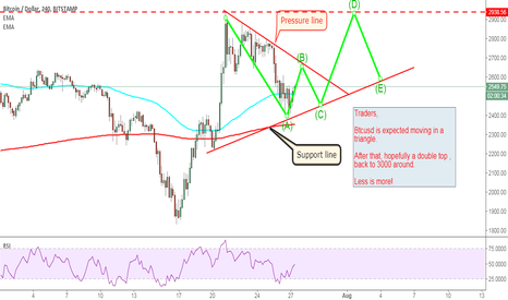 BTCUSD: Btcusd is expected moving in a triangle.