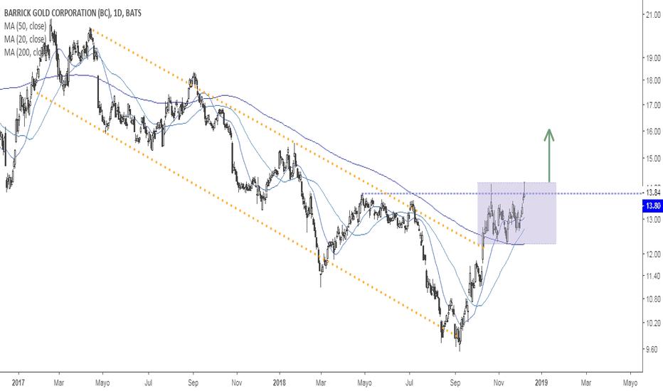 ABX: ABX Barrick Gold +45% desde Septiembre vs +17% GLD