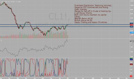 CL1!: CrudeOil - Status Quo