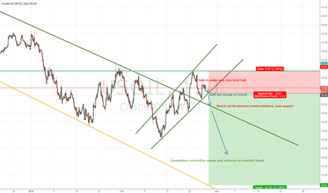 USOIL: USOIL - Failing on new structural high? SHORT SIGNAL!