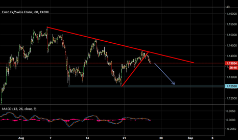 EURCHF: EURCHF POSSIBLE FALLING TRIANGLE