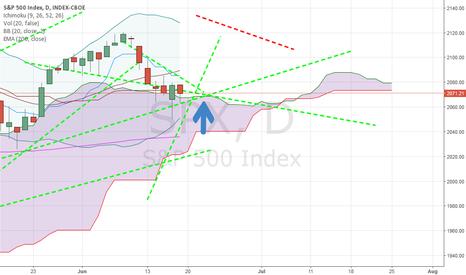 SPX: Spx-Battle zone trapezoid-Gann Chart