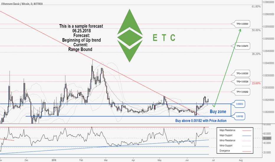 ETCBTC: There is a trading opportunity to buy in ETCBTC