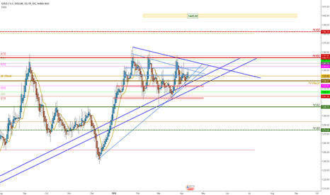 XAUUSD: General gold view