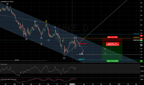 CABK: 5th bearish wave in progres@CABK