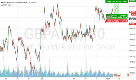 GBPAUD: GBPAUD wait opportunity long