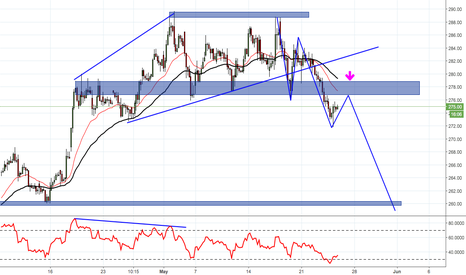 ITC: ITC LOOK FOR SELL