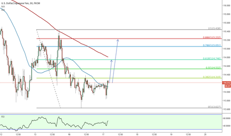 USDJPY: Time to reverse for long ?