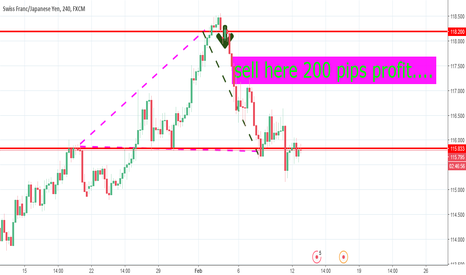 CHFJPY: TARGET ACHEIVED 200 PIPS