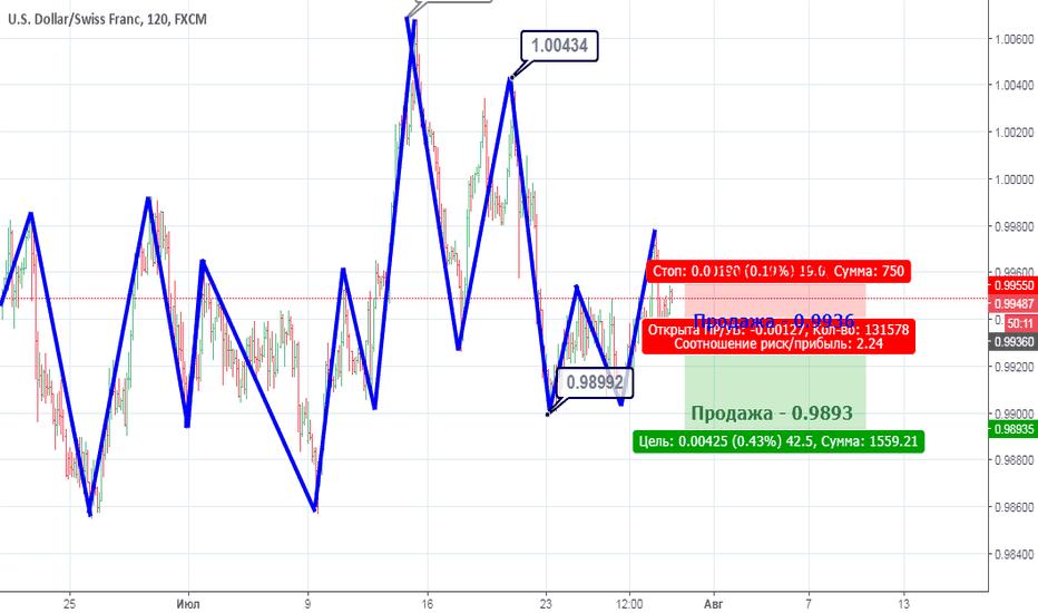 USDCHF: USD/CHF: Вариант продажи