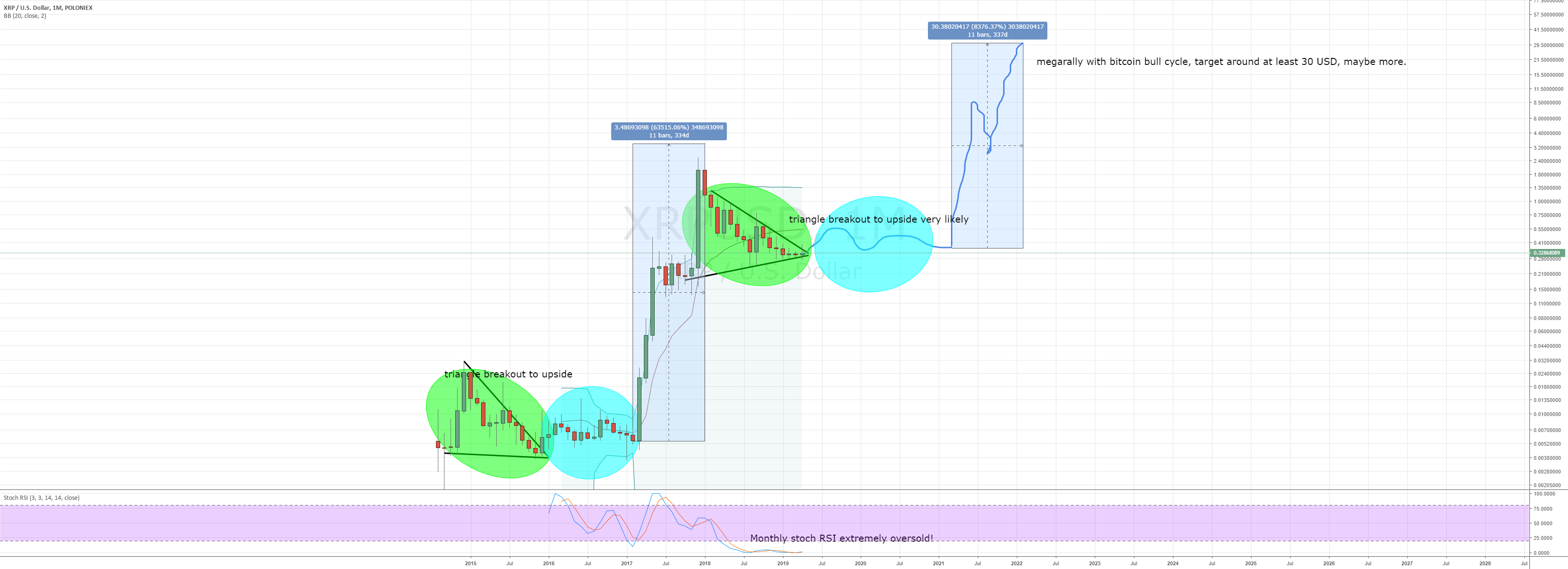 Ripple <bold>monthly</bold> <bold>chart</bold> looking very bullish for POLONIEX:XRPUSD by FlaviusTodorius67