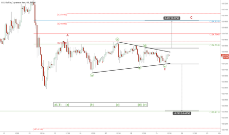 USDJPY: USD/JPY: A technical setup ahead of crucial US inflation data