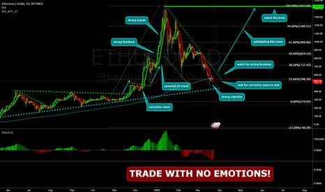 ETHUSD: ETHEREUM Long Opportunity - Only If...