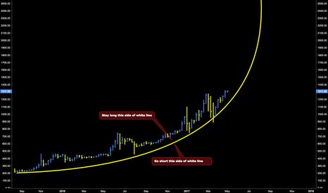 BTCUSD: Bitcoin's Parabolic Curve