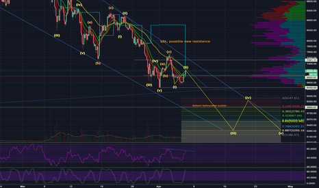BTCUSD: Bitcoin needs to complete this last wave down to find bottom!!!