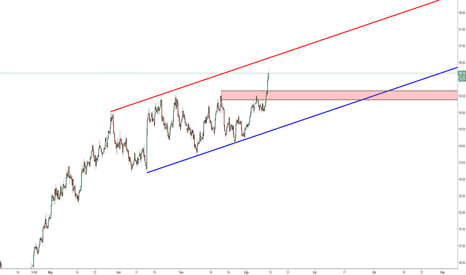 DXY: DXY - 4H - Ending Channel