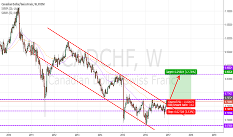 CADCHF: CADCHF : LONG TERM BUY - BREAKOUT IN WEEK CHART