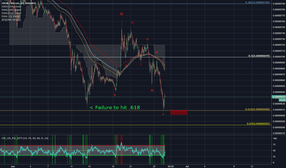 TRXBTC: Well, well, well, look at what we have here!