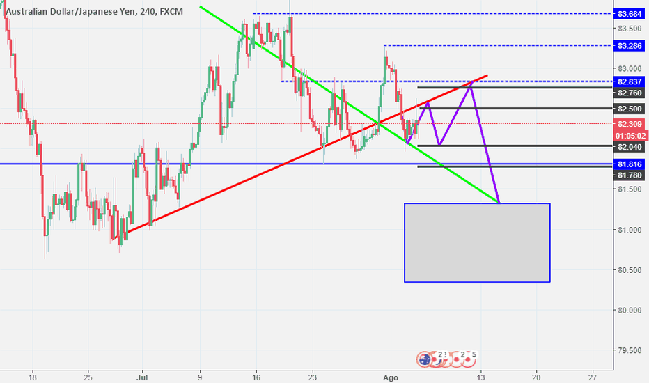 AUDJPY: veamos que pasa