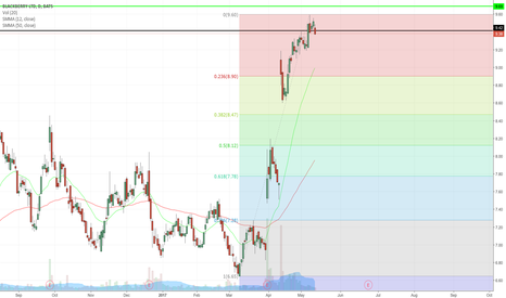 BBRY: Looking for retrace back to $8.9's