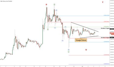 XEMBTC: NEM (XEMBTC) Main Trend Update: Triangle Pattern Identified