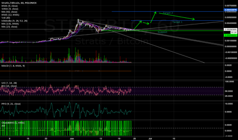 STRATBTC: Stratis exiting triangle LONG