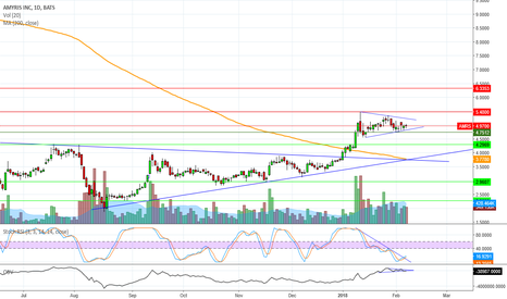 AMRS: Pennant, no market effects