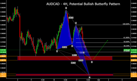 AUDCAD: AUDCAD - 4H, Potential Bullish Butterfly Pattern