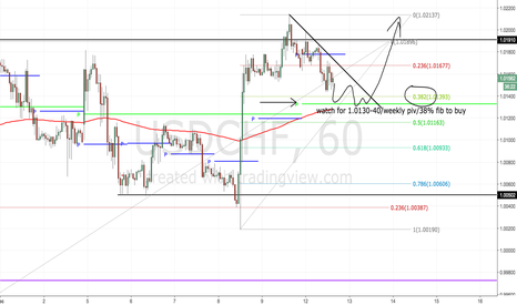 USDCHF: Let's buy this puppy... with confirmation!!