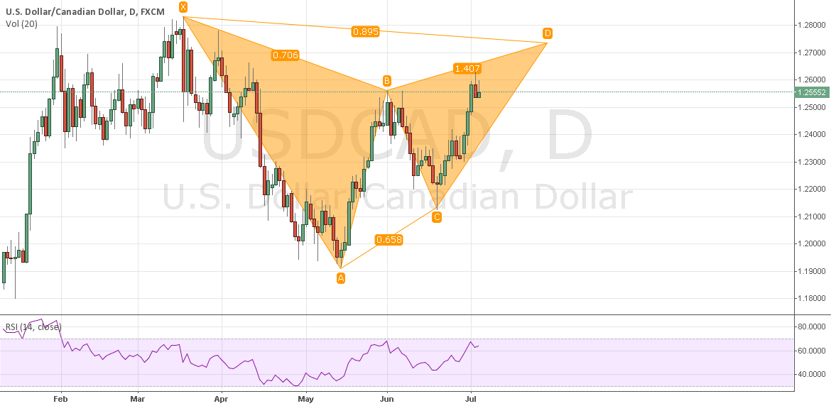 USDCAD UPDATED Chart Gartley Pattern