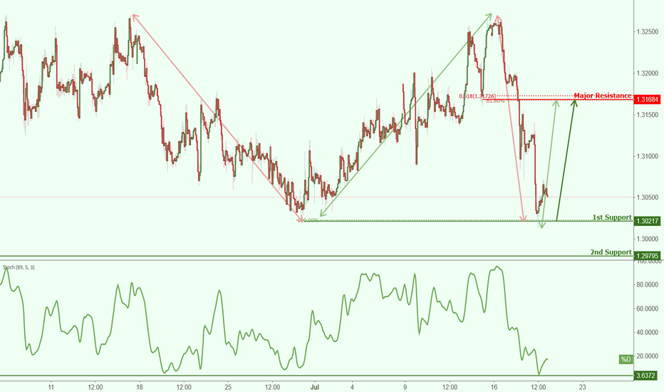 GBPCHF: GPBCHF is approaching support, potential bounce!