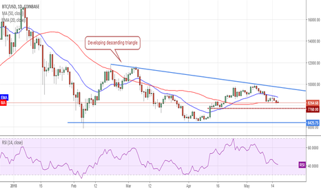 BTCUSD: BTC is currently in a no trade zone