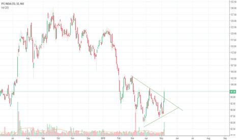 PTC: PTC India Triangle Breakout