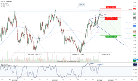 AAON: AAON (Daily) Triple Top potential (sell @ 21.85)