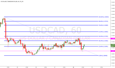 USDCAD: UC Not Sure Which Way It's Going
