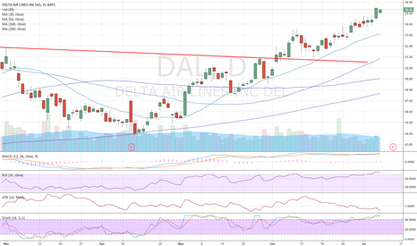 DAL: DAL: Removing earnings risk while keeping upside exposure.