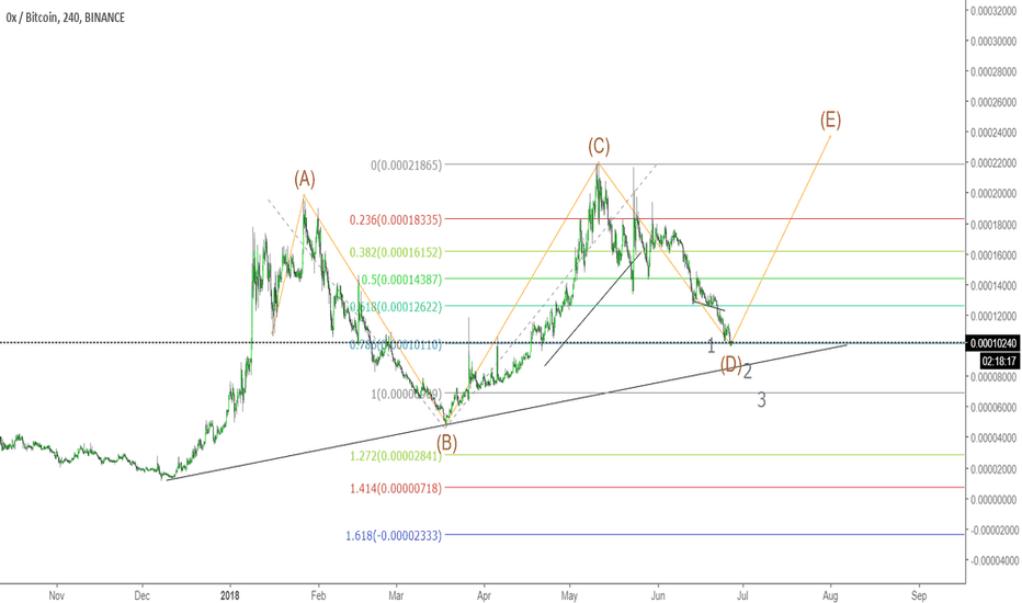 ZRXBTC: zrx getting ready for another wave up.