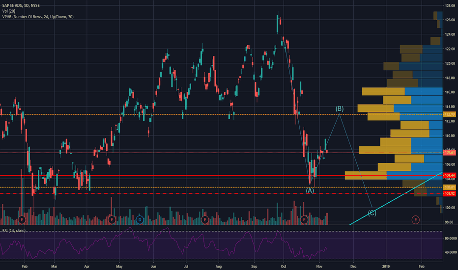 SAP Stock Price and Chart — NYSE:SAP — TradingView