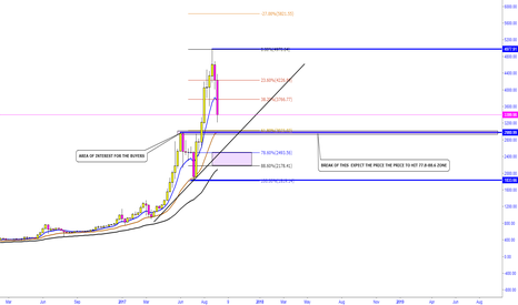BTCUSD: BTCUSD -  CORRECTION IN PLAY