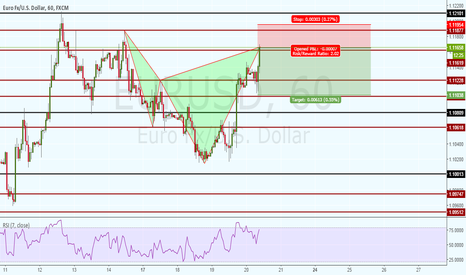 EURUSD: BEAR DEEP CYPHER