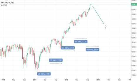 SPX: Do not buy the stock market now?
