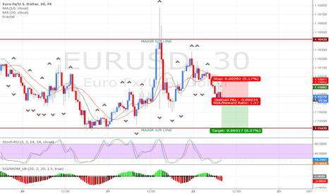 EURUSD: ECB Short
